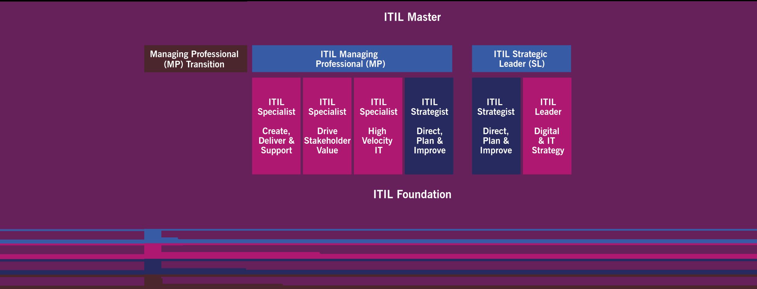 itil-4-certification-scheme
